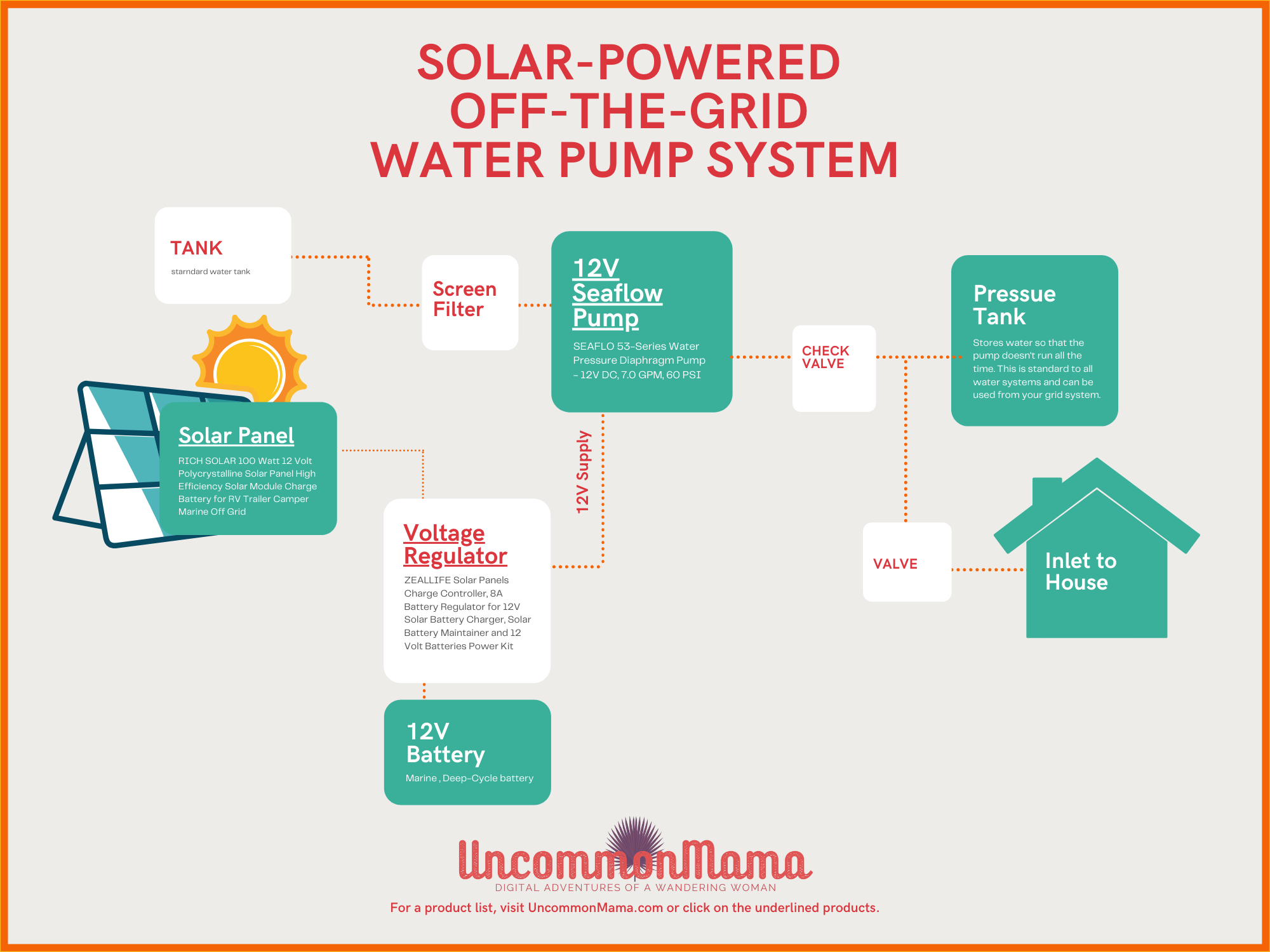 schematic diagram for Caribbean solar water pump system for house